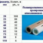 Диаметр труб не соответствует нормативным и проектным требованиям