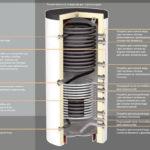 Элементы нагревательной системы отопления