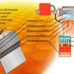 Принцип действия газового отопления