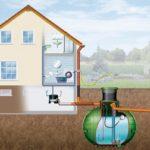 Несколько полезных общих правил водоснабжения дачи или коттеджа из колодца